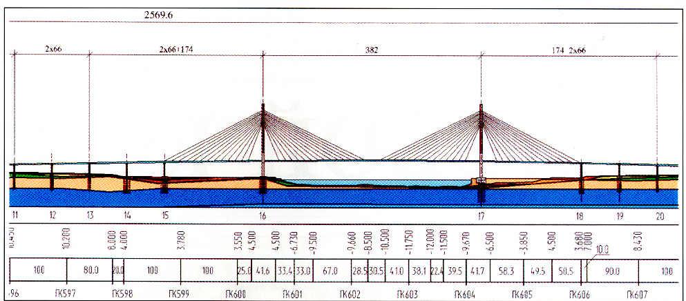 Вантовый мост в разрезе с